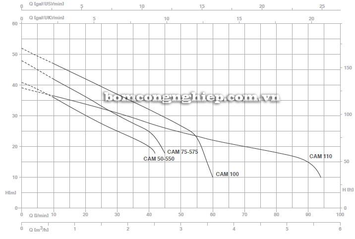 Máy bơm nước bán chân không Pentax CAM 575 biểu đồ hoạt động