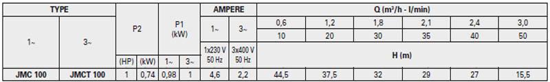 Máy bơm nước bán chân không Pentax JMC-100 bảng thông số kỹ thuật