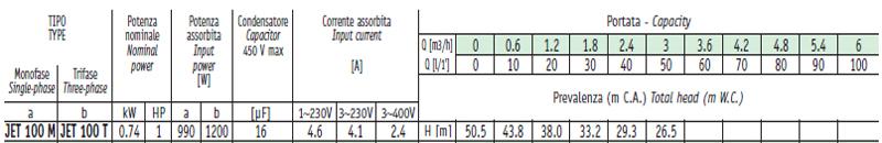 Máy bơm nước bán chân không Sealand JET 100 bảng thông số kỹ thuật