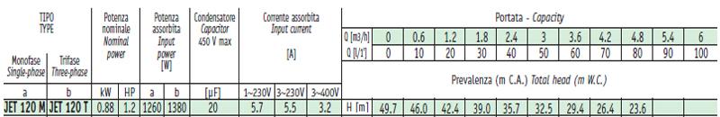 Máy bơm nước bán chân không Sealand JET 120 bảng thông số kỹ thuật