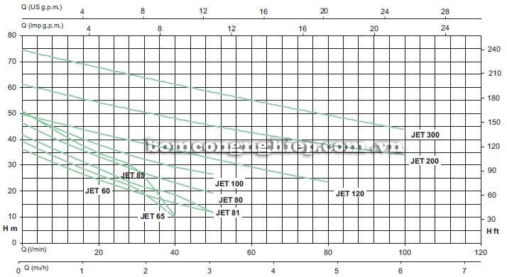 Máy bơm nước bán chân không Sealand JET 80 biểu đồ hoạt động