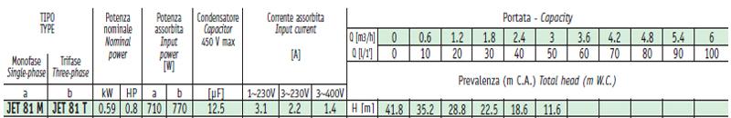 Máy bơm nước bán chân không Sealand JET 81 bảng thông số kỹ thuật