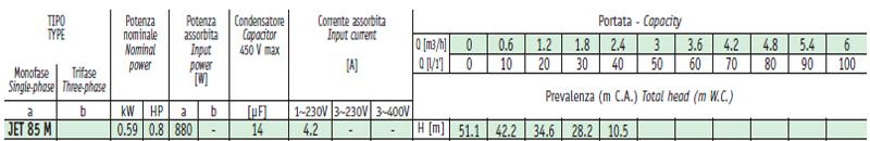 Máy bơm nước bán chân không Sealand JET 85 bảng thông số kỹ thuật