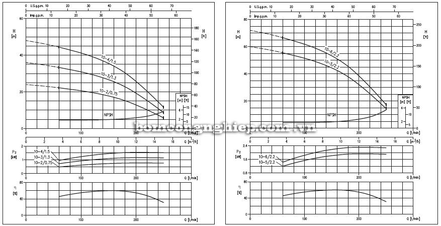 Máy bơm nước Ebara Matrix 10 biểu đồ hoạt động