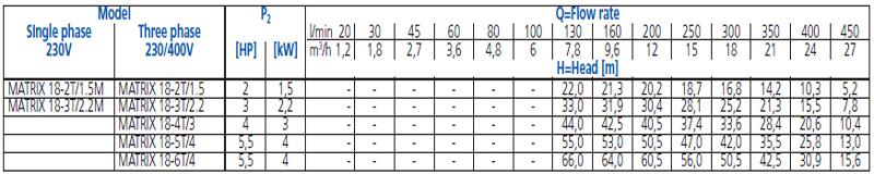 Máy bơm nước Ebara Matrix 18 bảng thông số kỹ thuật