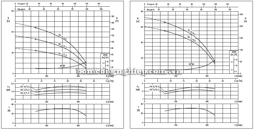Máy bơm nước Ebara Matrix 18 biểu đồ thông số hoạt động