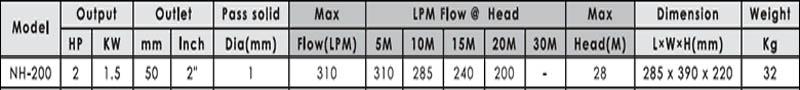 Máy bơm nước ly tâm APP NH-200 bảng thông số kỹ thuật
