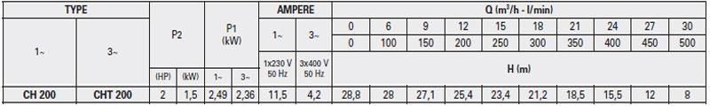 Máy bơm nước Ly tâm Pentax CH-200 bảng thông số kỹ thuật