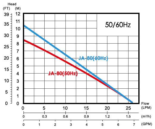 Máy bơm nước tăng áp điện tử APP JA-80 biểu đồ hoạt động