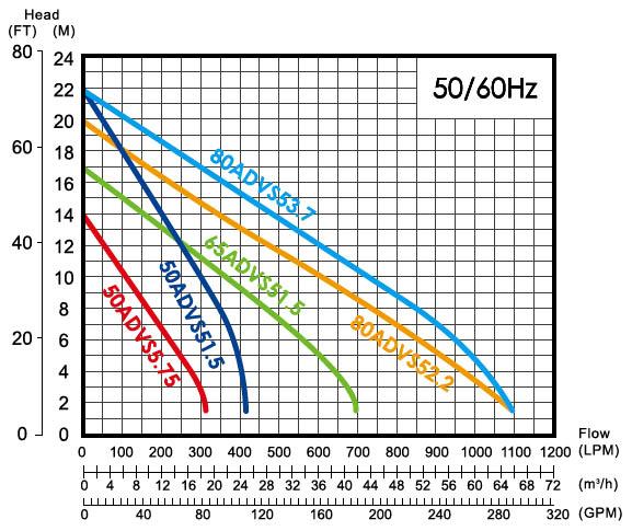 Máy bơm nước thải APP ADVS biểu đồ hoạt động