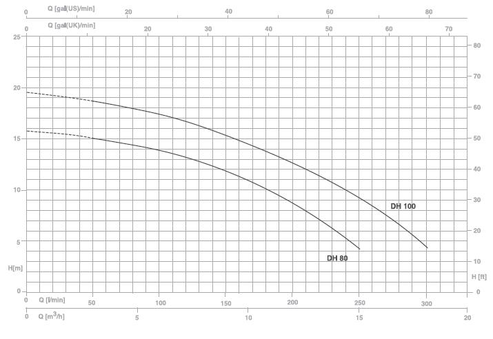 Máy bơm nước thải Pentax DH 80 biểu đồ hoạt động