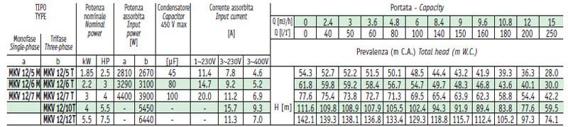 Máy bơm nước trục đứng Sealand MKV 12 bảng thông số kỹ thuật