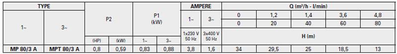 Máy bơm nước trục ngang Pentax MP 80/3 A bảng thông số kỹ thuật