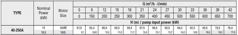 Máy bơm nước trục rời Pentax CA 40-250A bảng thông số kỹ thuật