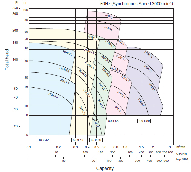 Máy bơm trục rời Ebara FSSA 80 x 65 biểu đồ hoạt động