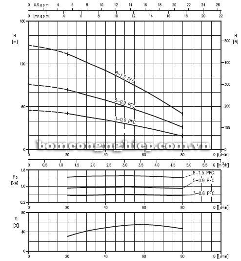 Máy bơm chìm giếng khoan Ebara 3TP 3 biểu đồ hoạt động