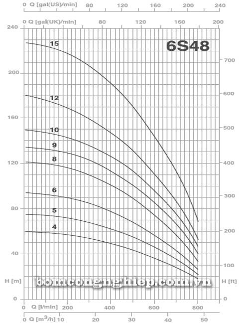 Máy bơm chìm giếng khoan Pentax 6S48 bảng thông số kích thước