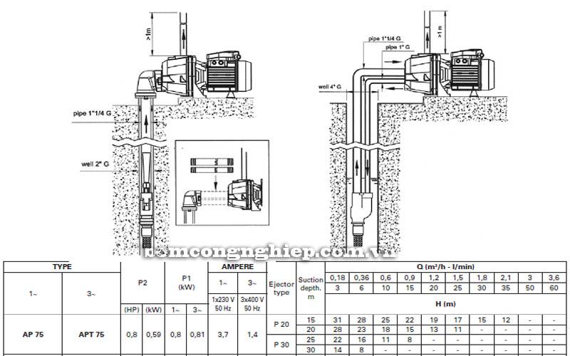 Máy bơm hút giếng Pentax AP 75 bảng thông số kỹ thuật