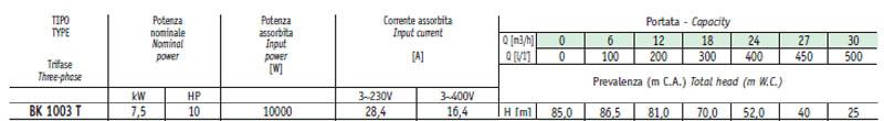 Máy bơm nước cao áp Sealand BK 1003 bảng thông số kỹ thuật