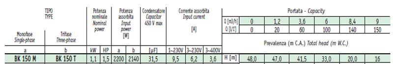 Máy bơm nước cao áp Sealand BK 150 bảng thông số kỹ thuật