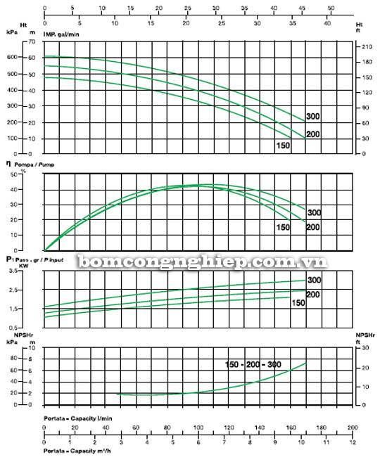 Máy bơm nước cao áp Sealand BK 200 biểu đồ hoạt động