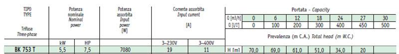 Máy bơm nước cao áp Sealand BK 753 bảng thông số kỹ thuật
