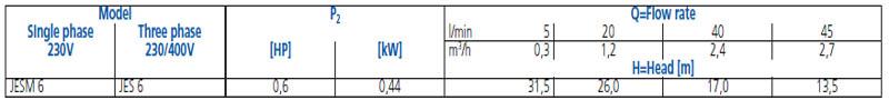 Máy bơm nước Ebara JESM 6 bảng thông số kỹ thuật