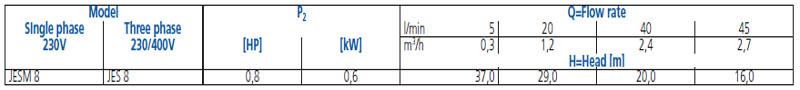 Máy bơm nước Ebara JESM 8 bảng thông số kỹ thuật