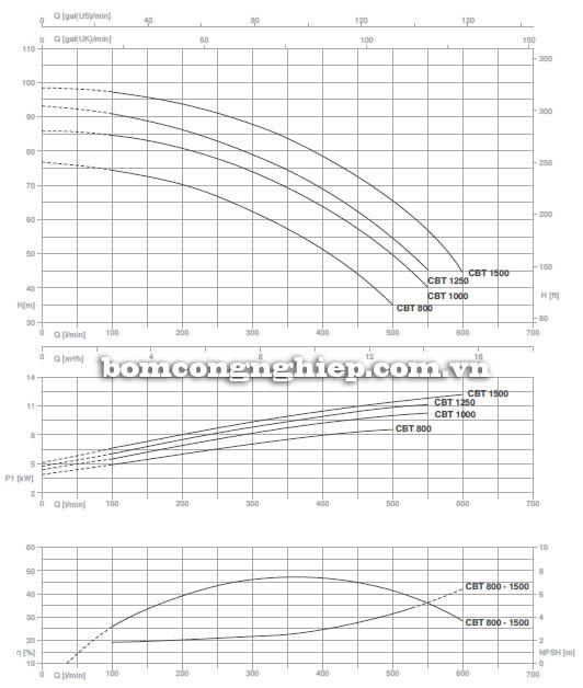 Máy bơm nước ly tâm Pentax CBT 800 biểu đồ hoạt động