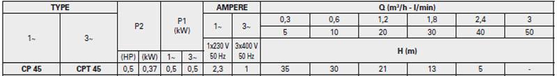 Máy bơm nước Pentax CP 45 bảng thông số kỹ thuật