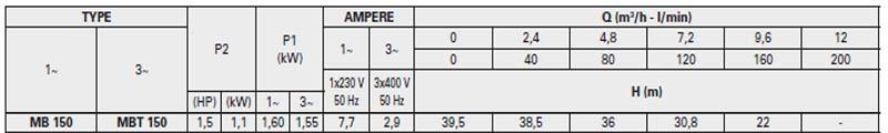 Máy bơm nước Pentax MB 150 bảng thông số kỹ thuật