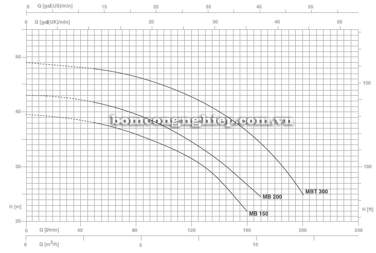 Máy bơm nước Pentax MB 300 biểu đồ hoạt động
