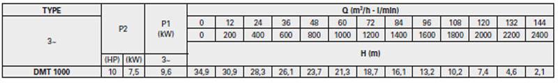 Máy bơm nước thải Pentax DMT 1000 bảng thông số kỹ thuật