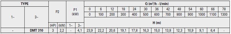 Máy bơm nước thải Pentax DMT 310 bảng thông số kỹ thuật