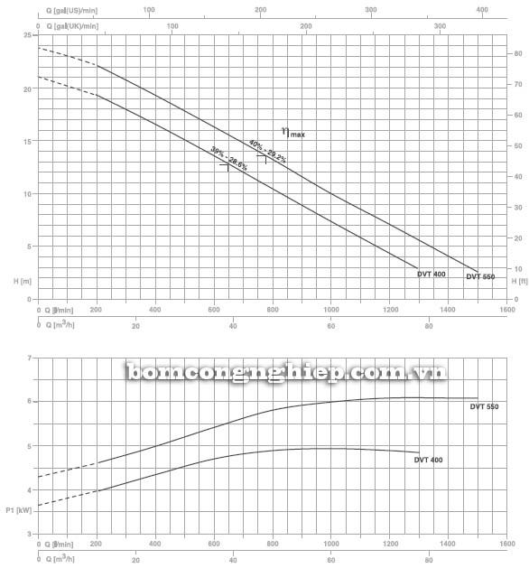 Máy bơm nước thải Pentax DVT 550 biểu đồ hoạt động