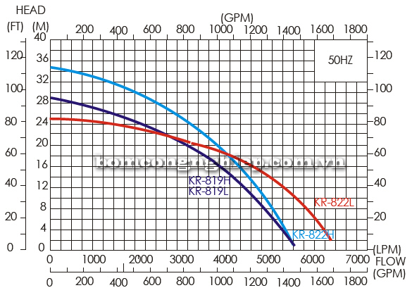 Máy bơm thả chìm APP KR 822H biểu đồ lưu lượng
