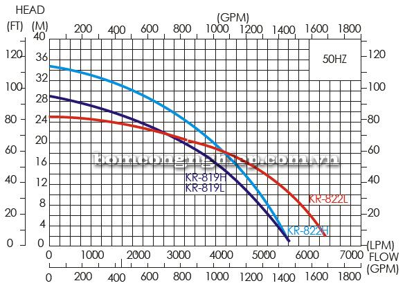 Máy bơm thả chìm APP KR 822L biểu đồ lưu lượng