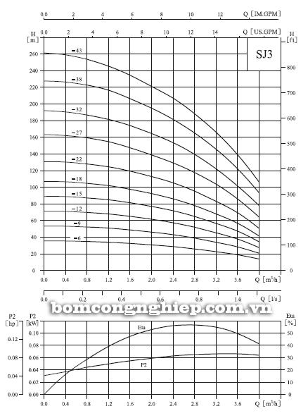 Máy bơm thả chìm CNP SJ3 biểu đồ lưu lượng