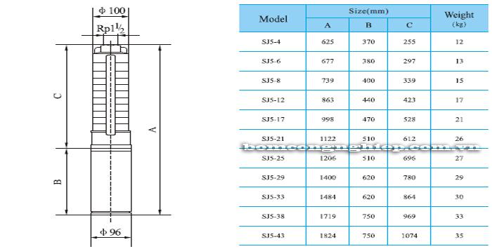 Máy bơm thả chìm CNP SJ5 bảng thông số kích thước