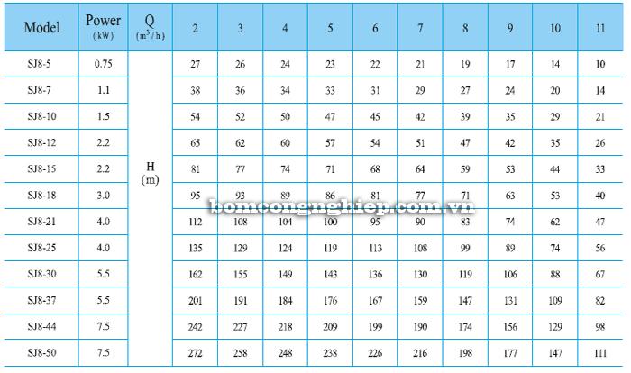 Máy bơm thả chìm CNP SJ8 bảng thông số kỹ thuật