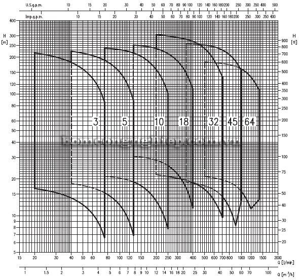 Máy bơm trục đứng Ebara EVM-45 biểu đồ lưu lượng