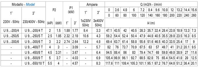 Máy bơm trục đứng Matra U9V bảng thông số kỹ thuật