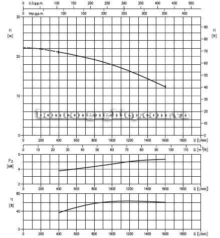 Máy bơm chìm nước thải Ebara 100DLC biểu đồ lưu lượng