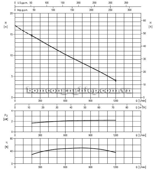 Máy bơm chìm nước thải Ebara 80DL5 biểu đồ lưu lượng