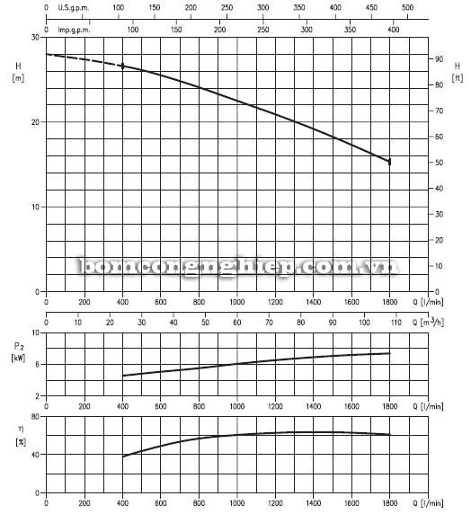 Máy bơm chìm nước thải Ebara 80DLC 10HP biểu đồ lưu lượng