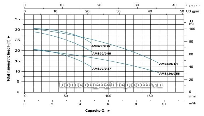 Máy bơm nước đầu Inox LEO AMSm120 biểu đồ hoạt động