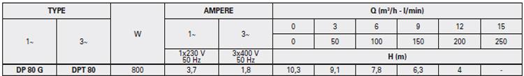 Máy bơm nước thải thả chìm Pentax DP 80 bảng thông số kỹ thuật