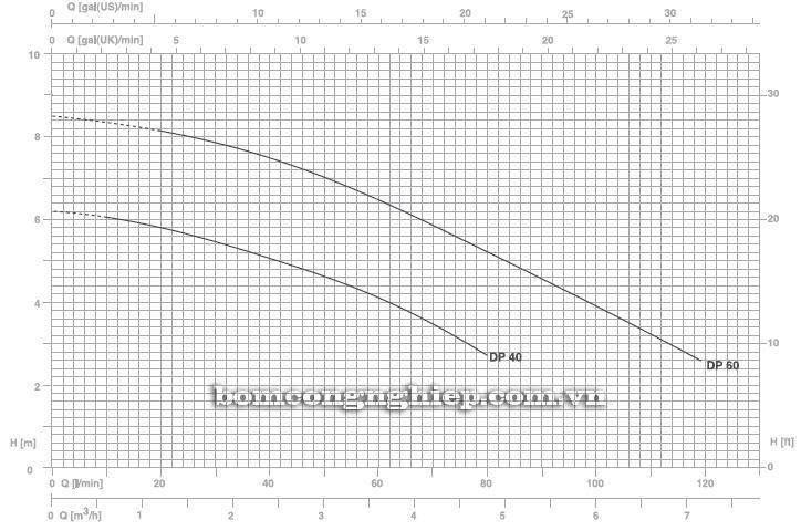 Máy bơm nước thải thả chìm Pentax DP40 biểu đồ hoạt động