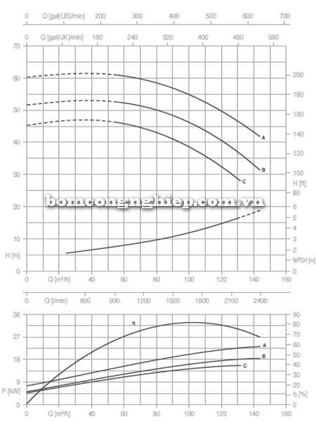 Máy bơm nước trục rời Pentax CAX 65-200 biểu đồ lưu lượng