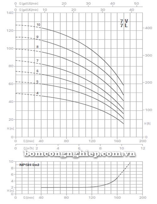 Máy bơm trục đứng Pentax 7V biểu đồ lưu lượng
